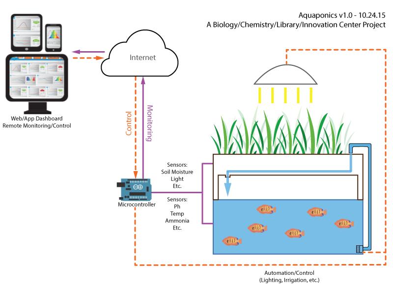 Aquaponics Conceptual Diagram